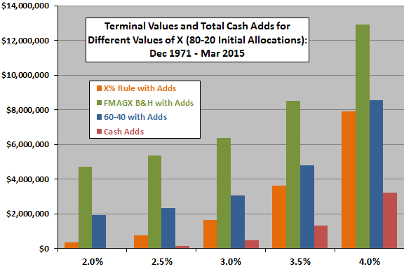 X-percent-rule-80-20-terminal-values-and-total-cash-adds
