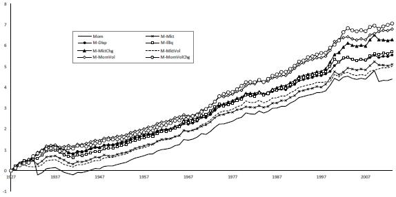 alternative-momentum-strategy-cumulatives
