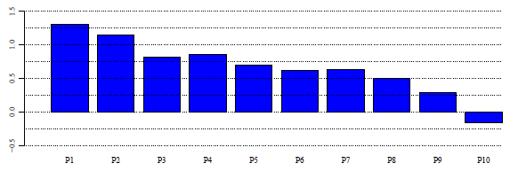 average-monthly-return-by-decile-sorted-on-implied-skewness