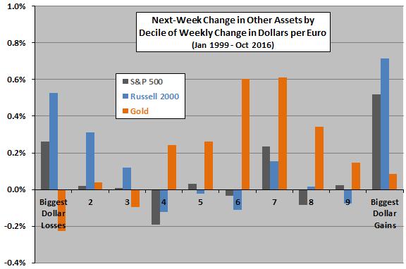 average-next-week-asset-return-by-decile-of-weekly-change-in-dollars-per-euro