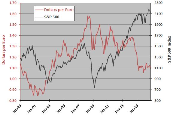 dollar-per-euro-sp500