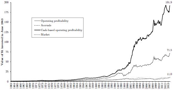 gross-cumulative-for-cash-flow-component-of-profitability