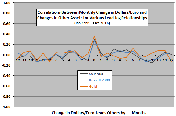 monthly-change-in-dollars-per-euro-monthly-asset-returns-leadlag
