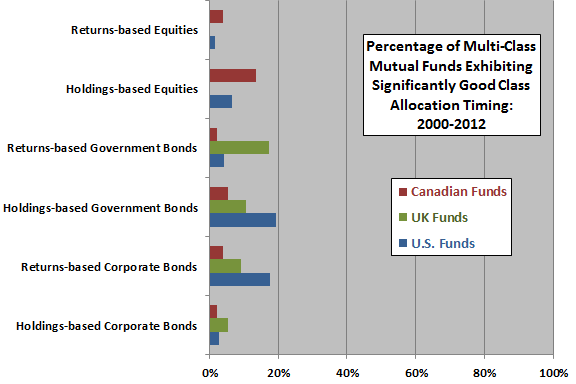 percentages-of-multi-class-mutual-funds-with-good-timing