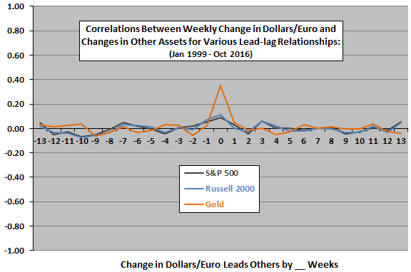 weekly-change-in-dollars-per-euro-weekly-returns-for-stocks-gold-leadlag