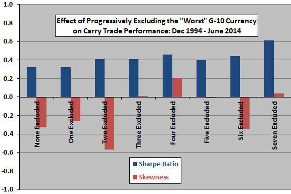enhanced-currency-carry-trade-Sharpe-skewness