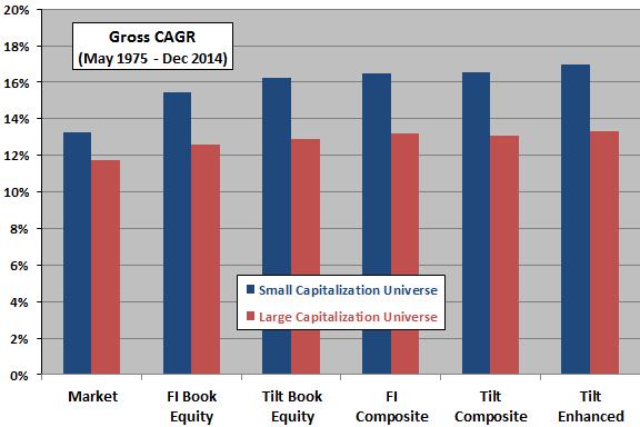 fundamental-indes-versus-tilt-portfolio-gross-CAGRs