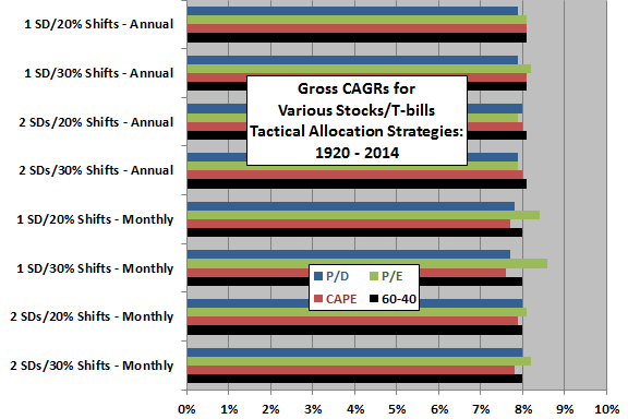 gross-CAGRs-for-various-tactical-allocation-strategies-based-on-simple-valuation-ratios