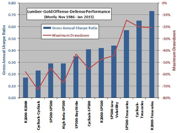lumber-gold-offense-defense-gross-performance