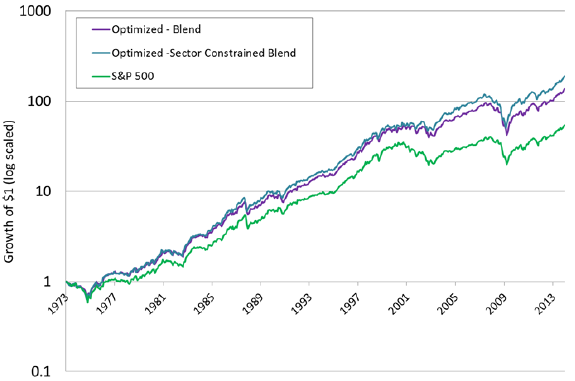 value-tilted-sector-constrained-portfolio-performance