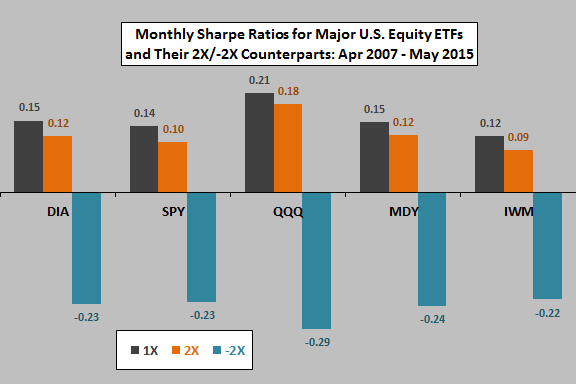 2X-monthly-Sharpe-ratio-tracking