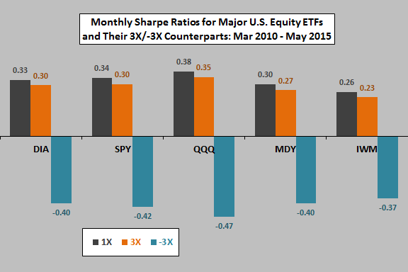 3X-monthly-Sharpe-ratio-tracking