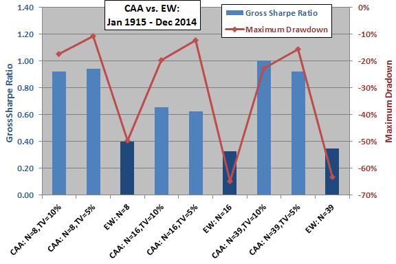 CAA-vs-EW-gross-Sharpe-ratios-and-maximum-drawdowns