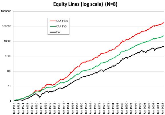 CAA-vs-EW-gross-cumulative-performance-for-N8