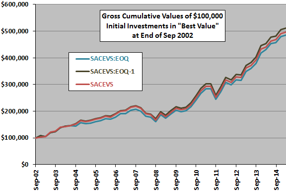 SACEVS-daily-mods-Best-Value-gross-cumulatives
