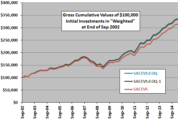 SACEVS-daily-mods-Weighted-gross-cumulatives