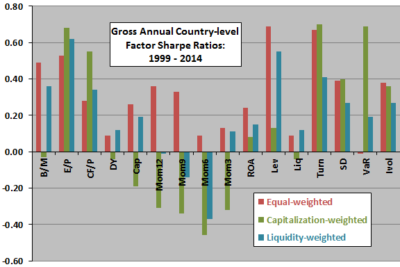 country-level-gross-annual-factor-Sharpe-ratios