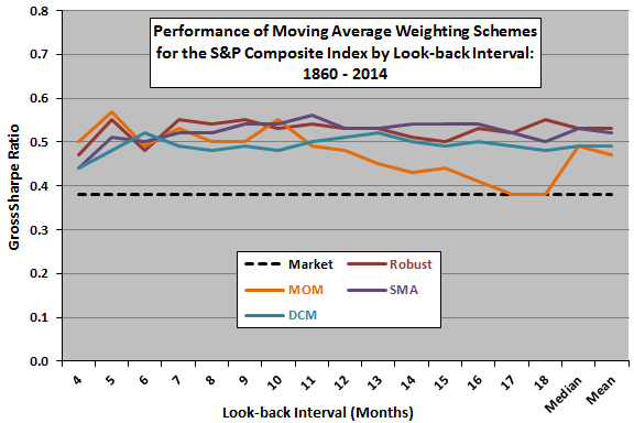 full-period-weighting-scheme-performance-by-look-back-interval