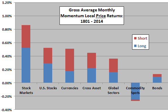 gross-average-monthly-momentum-local-price-returns