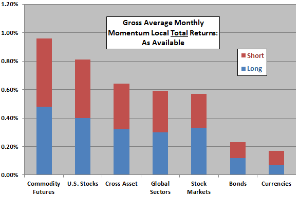 gross-average-monthly-momentum-local-total-returns