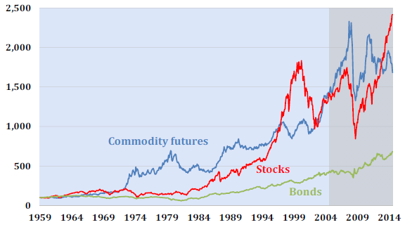 inflation-adjusted-stocks-bonds-commodities-index-performance
