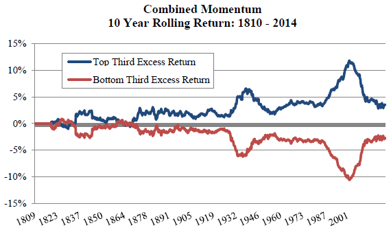rolling-10-year-multi-class-momentum