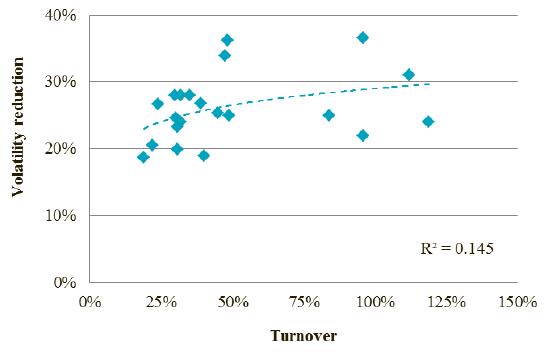 stock-portfolio-volatility-vs-turnover
