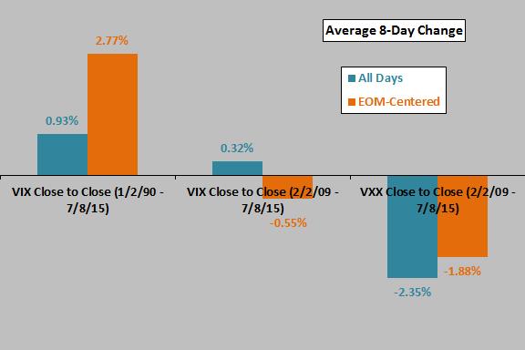 VIX-VXX-TOTM-behaviors