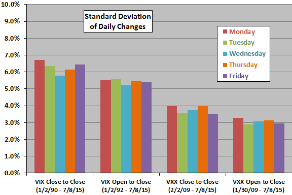 VIX-VXX-volatility-by-day-of-week