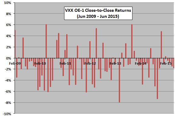 VXX-OE-1-return-time-series