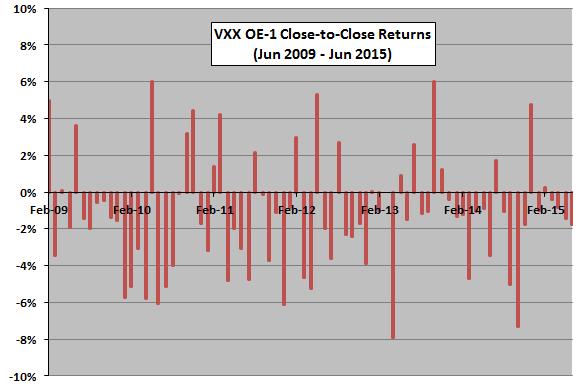 VXX-OE-1-return-time-series