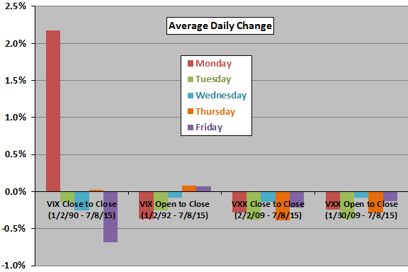 average-VIX-change-VXX-return-by-day-of-week
