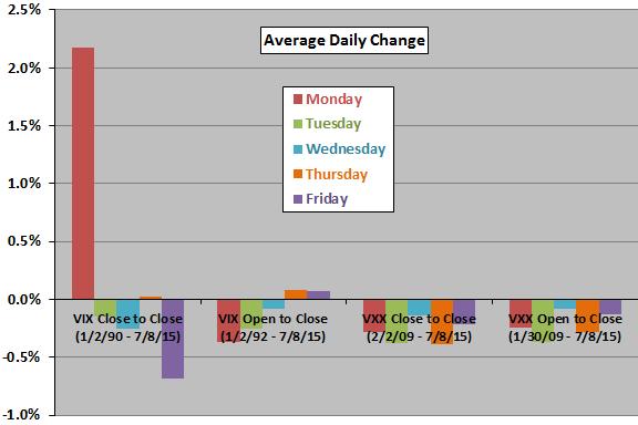 average-VIX-change-VXX-return-by-day-of-week