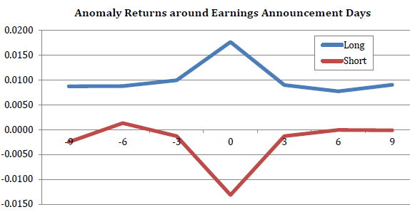 average-stock-anomaly-return-around-earnings-announcements