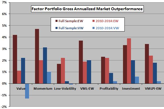 equity-factor-portfolio-gross-outperformance