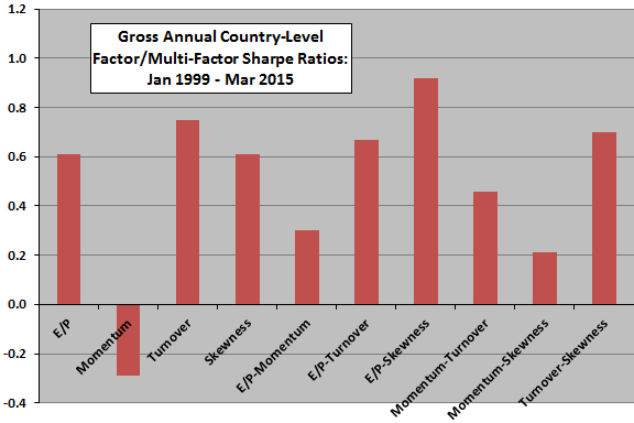 gross-annual-country-level-factor-Sharpe-ratios