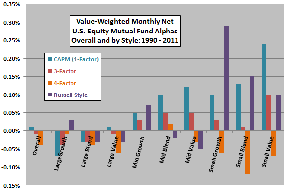 mutual-fund-overall-and-style-net-monthly-alphas
