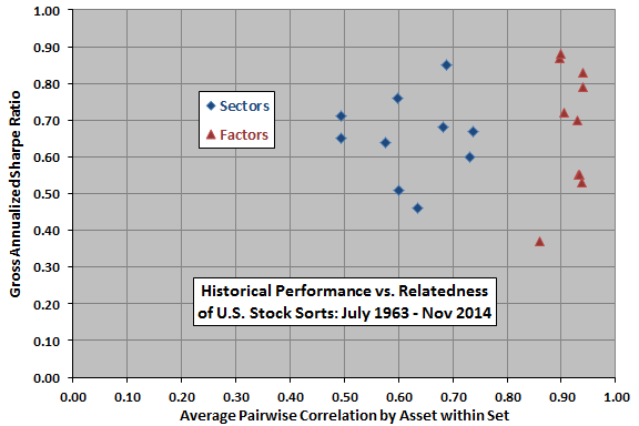 performance-vs-average-pairwise-correlation-for-sectors-and-factors