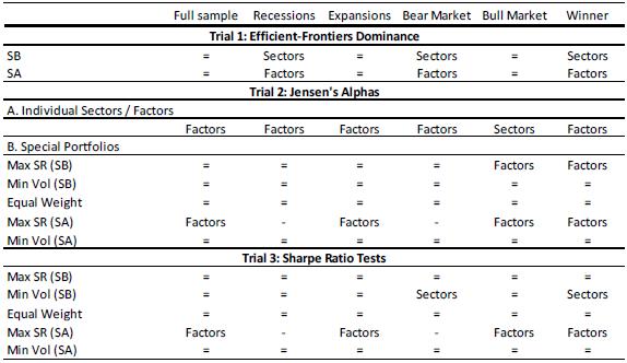 sector-vs-factor-contest-outcomes
