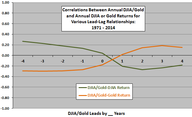 DJIA-gold-ratio-DJIA-and-gold-annual-returns-leadlag
