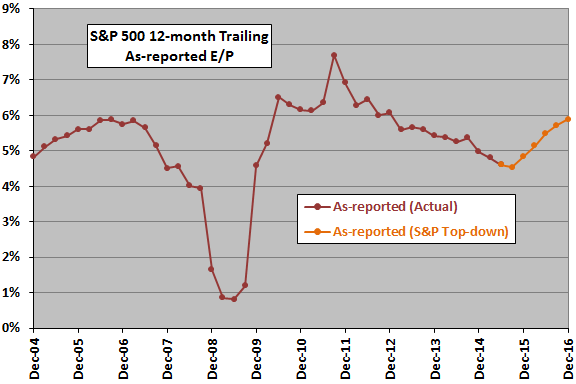 SP500-as-reported-earnings-yield-short-term-trend