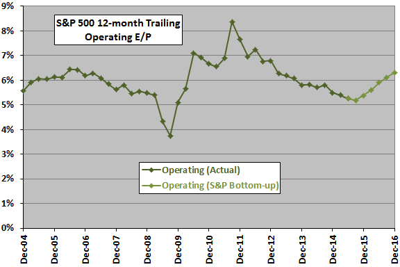 SP500-operating-earnings-yield-short-term-trend