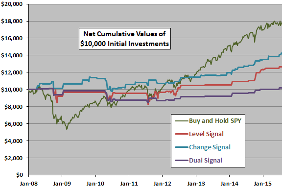 SPY-VVIX-signal-net-cumulatives