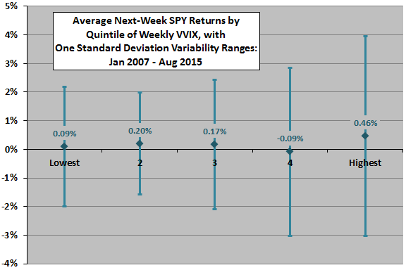 SPY-weekly-return-by-VVIX-quintile