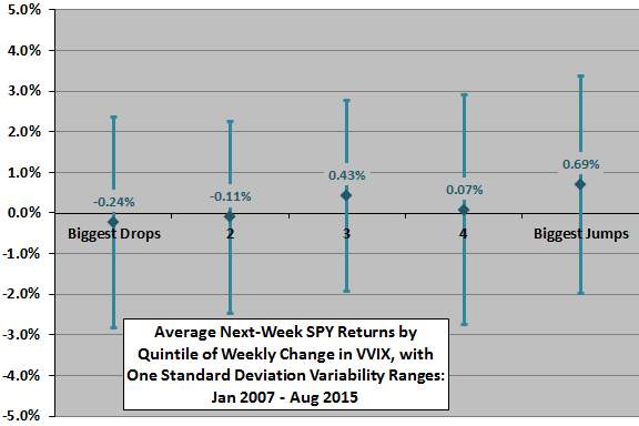 SPY-weekly-return-by-weekly-change-in-VVIX-quintile