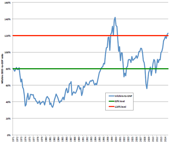 US-stock-market-capitalization-to-GNP-ratio