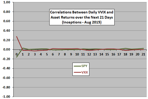 VVIX-leading-correlations-re-SPY-VXX
