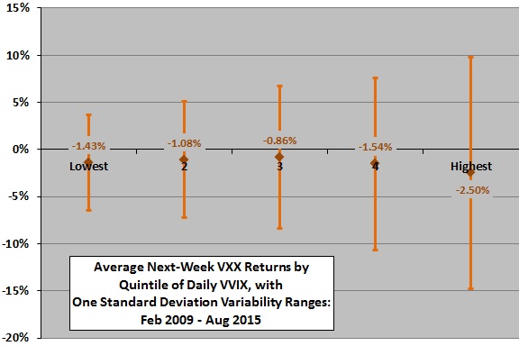 VXX-weekly-return-by-VVIX-quintile
