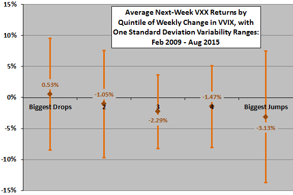 VXX-weekly-return-by-weekly-change-in-VVIX-quintile