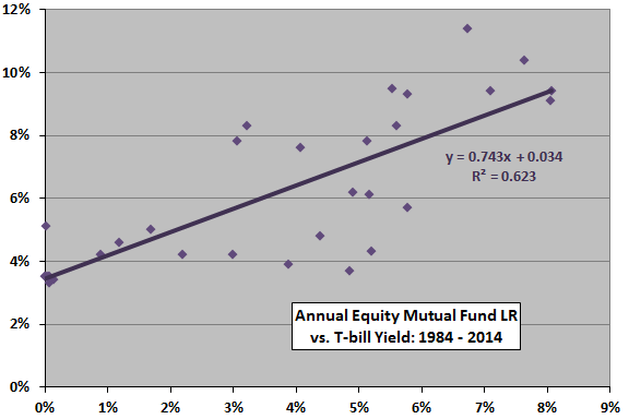 annual-equity-mutual-fund-LR-vs-T-bill-yield
